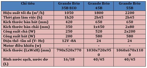Các loại máy chà sàn liên hợp phổ biến tại khu công nghiệp Đồng Nai
