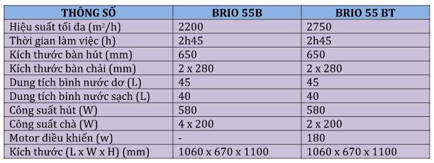 Nhà xưởng hay văn phòng lớn có cần đền máy chà sàn liên hợp Grande Brio 55?