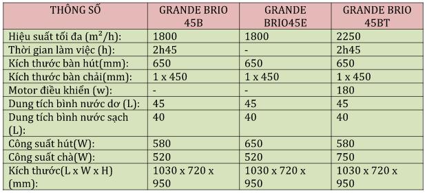 Thông số kỹ thuật chi tiết của dòng máy chà sàn liên hợp Grande Brio 45