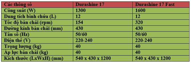 Chà sàn hiệu quả với các loại máy chà sàn Durashine công suất lớn